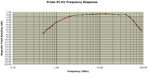 PI-H1 Frequency Response