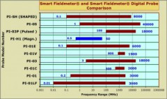 Isotropic Field Probes
